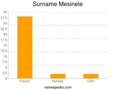 Surname Mesinele