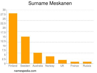 Surname Meskanen