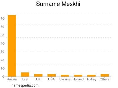 Surname Meskhi