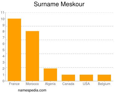 Surname Meskour