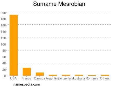 Surname Mesrobian