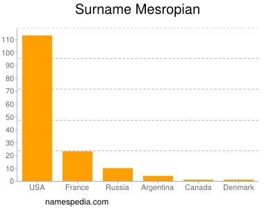 Surname Mesropian