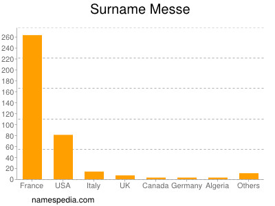 Surname Messe