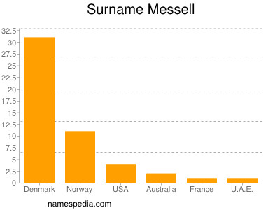 Surname Messell