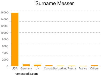 Surname Messer