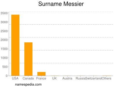 Surname Messier