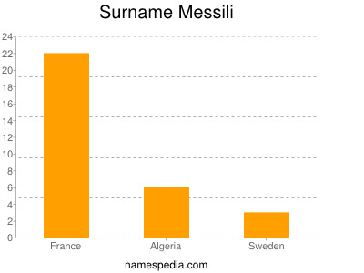 Surname Messili