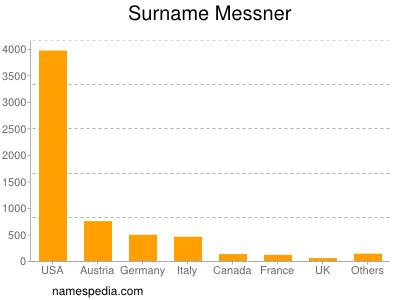 Surname Messner
