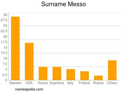 Surname Messo