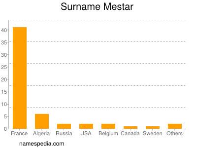 Surname Mestar