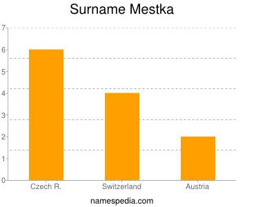 Surname Mestka