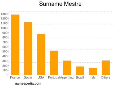 Surname Mestre