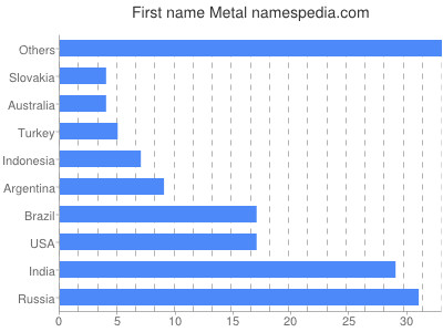 Given name Metal