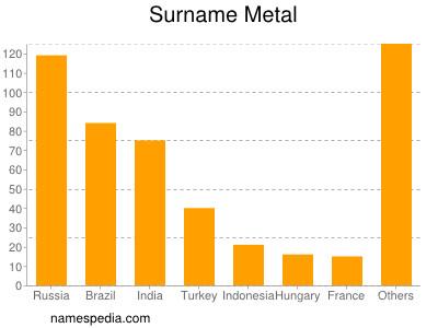 Surname Metal