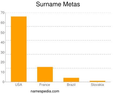 Surname Metas