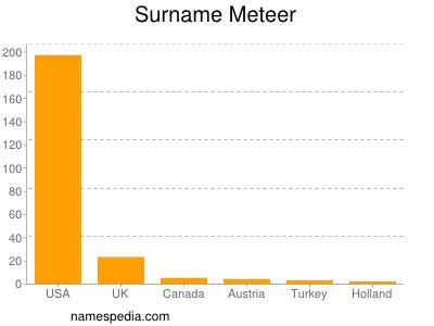 Surname Meteer