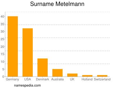 Surname Metelmann