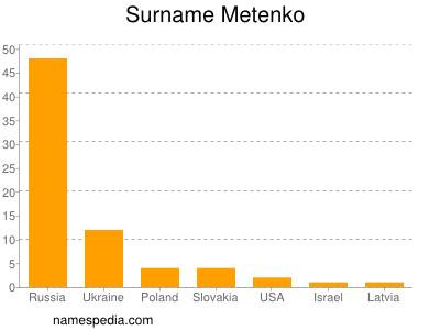 Surname Metenko