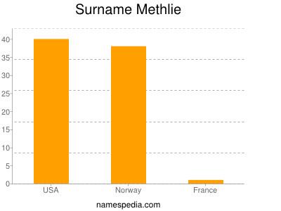 Surname Methlie