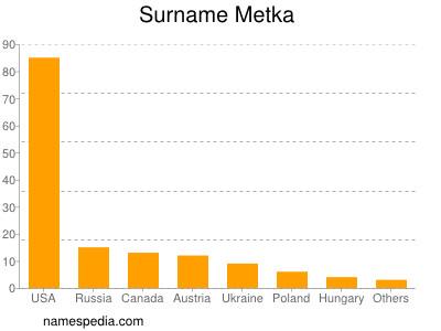 Surname Metka