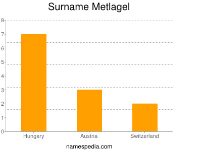 Surname Metlagel