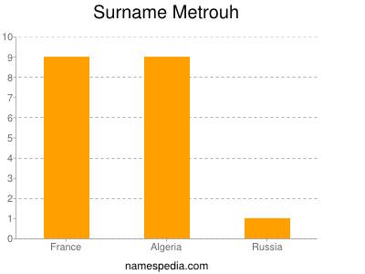 Surname Metrouh
