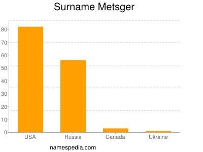 Surname Metsger