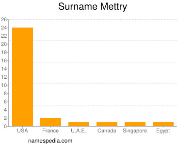 Surname Mettry