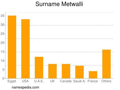 Surname Metwalli