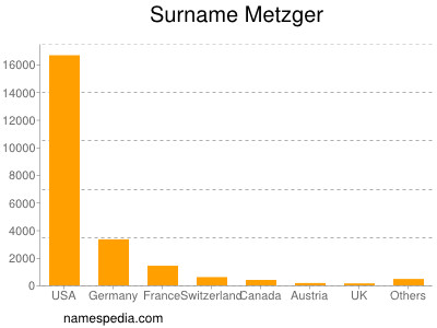 Surname Metzger