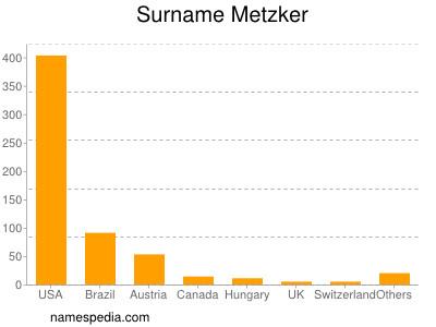 Surname Metzker