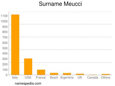 Surname Meucci