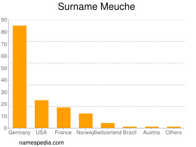 Surname Meuche