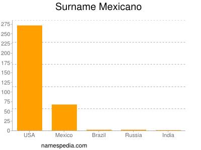 Surname Mexicano