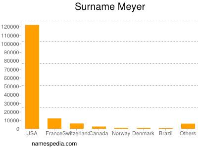 Surname Meyer