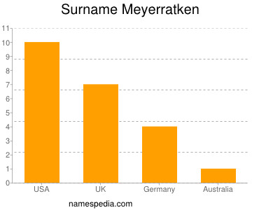 Surname Meyerratken