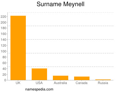 Surname Meynell