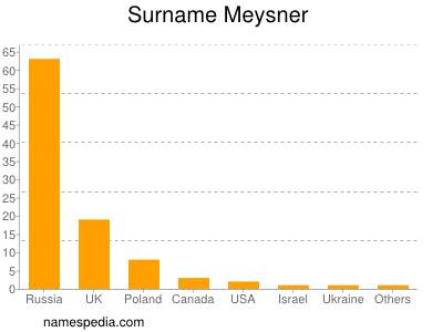 Surname Meysner