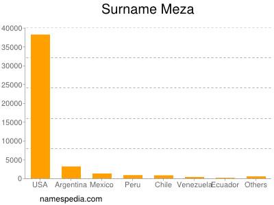 Surname Meza