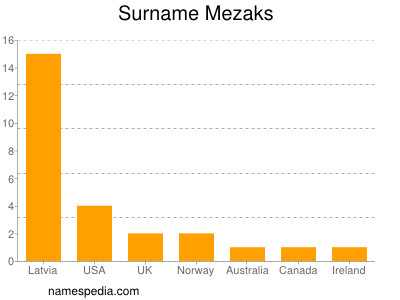 Surname Mezaks