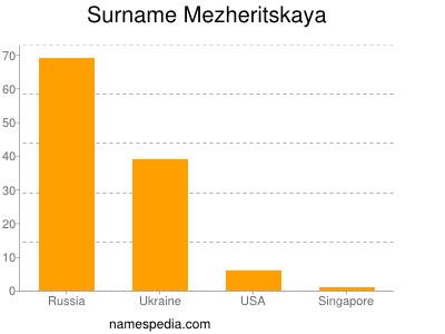 Surname Mezheritskaya