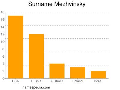 Surname Mezhvinsky