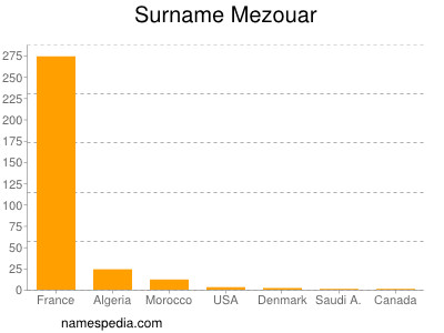 Surname Mezouar