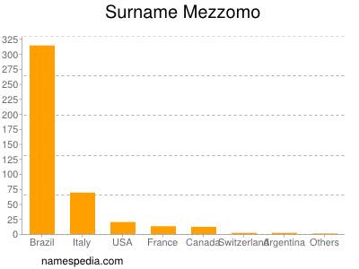 Surname Mezzomo
