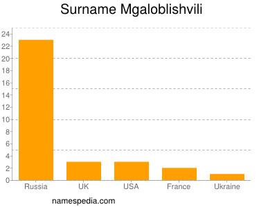 Surname Mgaloblishvili