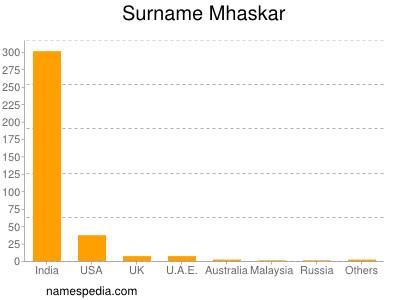 Surname Mhaskar
