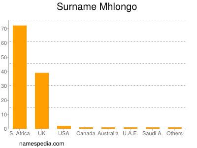 Surname Mhlongo