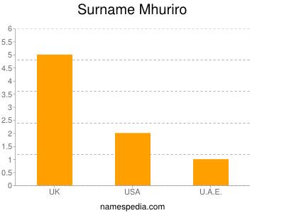 Surname Mhuriro
