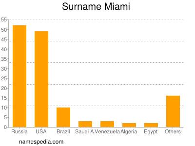 Surname Miami