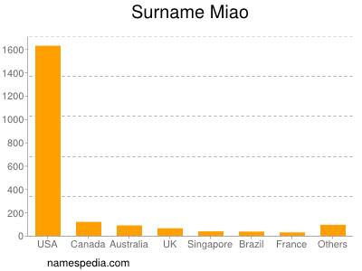 Surname Miao